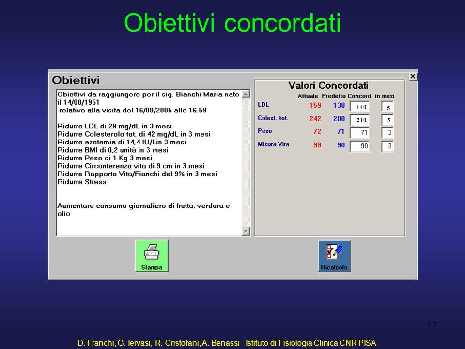 D. Franchi, G. Iervasi, R. Cristofani, A. Benassi - Istituto di Fisiologia Clinica CNR PISA 17 Obiettivi concordati 140 210 5 5