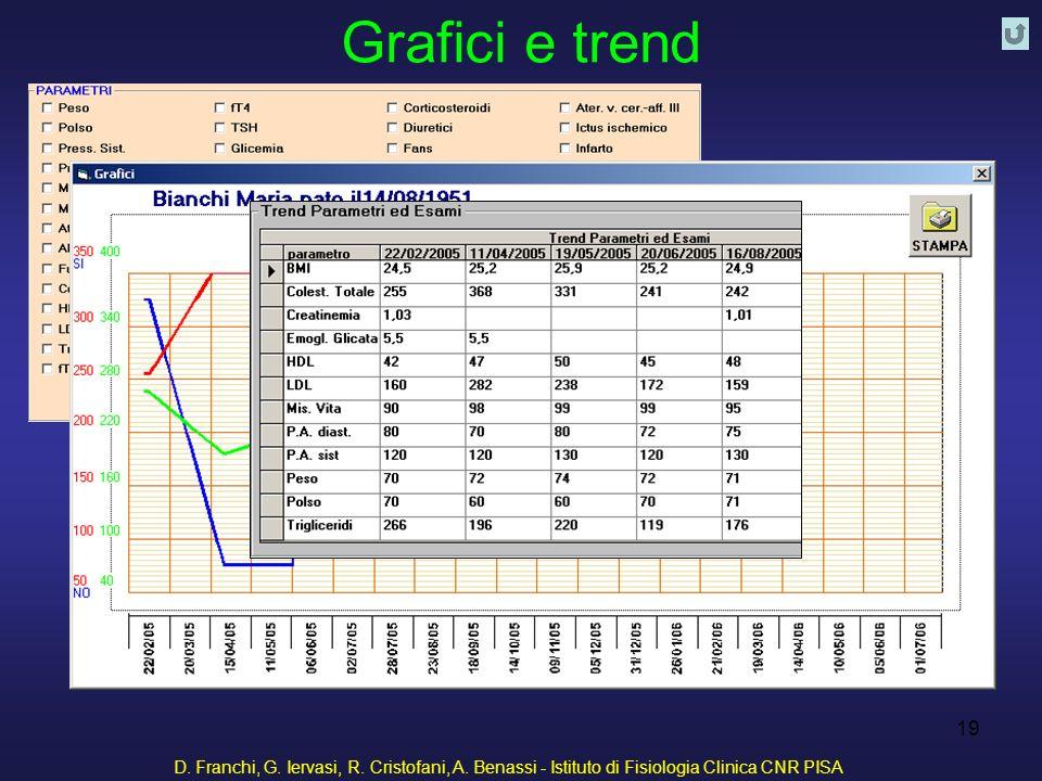 D. Franchi, G. Iervasi, R. Cristofani, A. Benassi - Istituto di Fisiologia Clinica CNR PISA 19 Grafici e trend