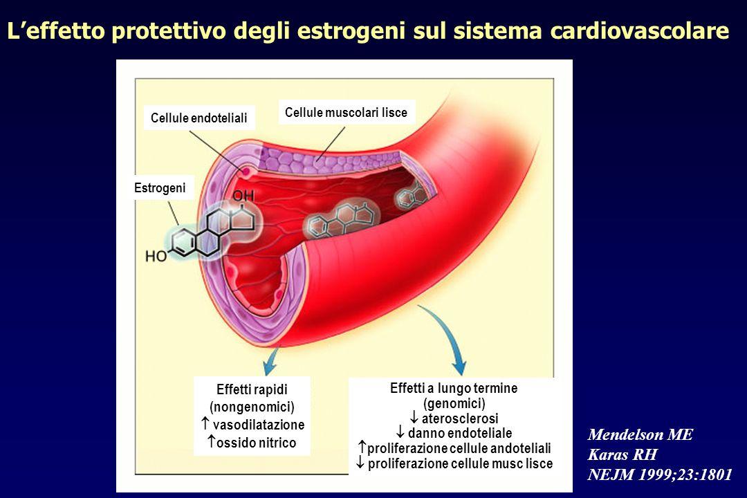 Cellule endoteliali Cellule muscolari lisce Estrogeni Effetti rapidi (nongenomici) vasodilatazione ossido nitrico Effetti a lungo termine (genomici) a