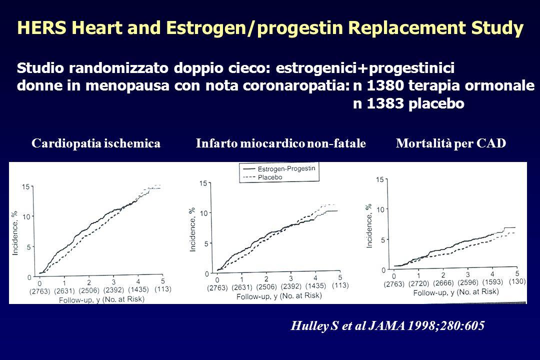 Studio randomizzato doppio cieco: estrogenici+progestinici donne in menopausa con nota coronaropatia:n 1380 terapia ormonale n 1383 placebo HERS Heart