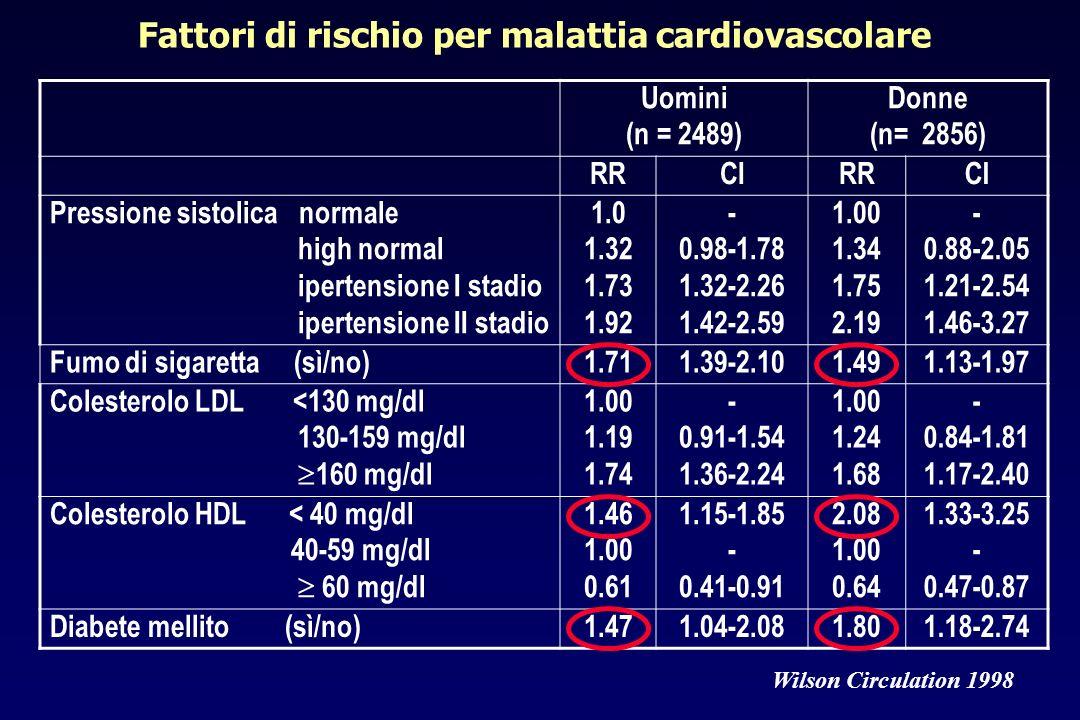 Uomini (n = 2489) Donne (n= 2856) RRCIRRCI Pressione sistolica normale high normal ipertensione I stadio ipertensione II stadio 1.0 1.32 1.73 1.92 - 0