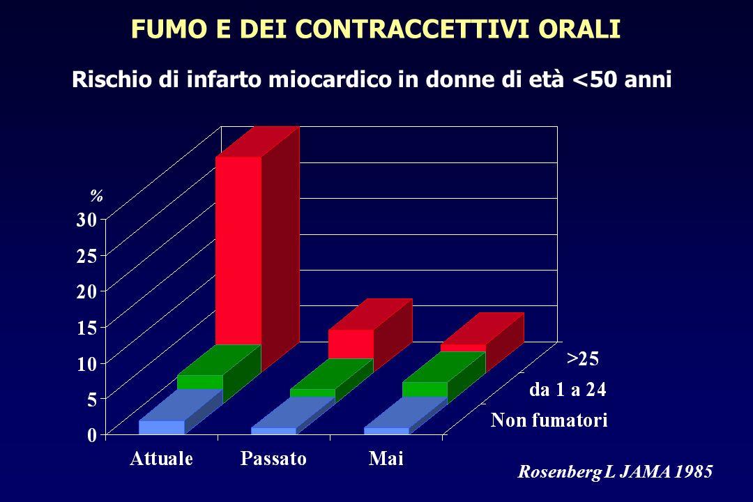 FUMO E DEI CONTRACCETTIVI ORALI Rosenberg L JAMA 1985 Rischio di infarto miocardico in donne di età <50 anni %