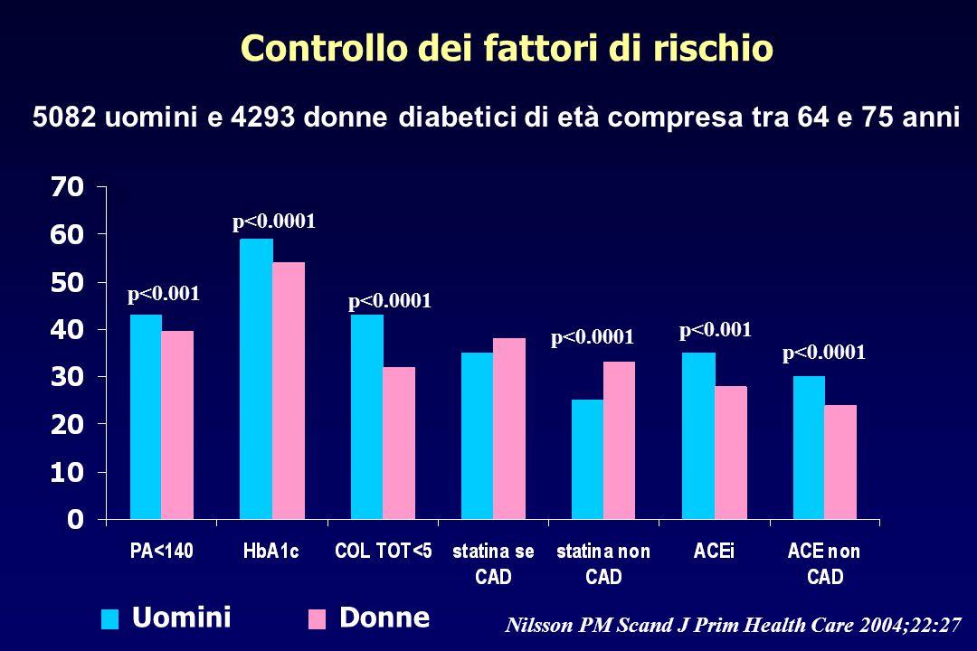 Controllo dei fattori di rischio 5082 uomini e 4293 donne diabetici di età compresa tra 64 e 75 anni Nilsson PM Scand J Prim Health Care 2004;22:27 Do