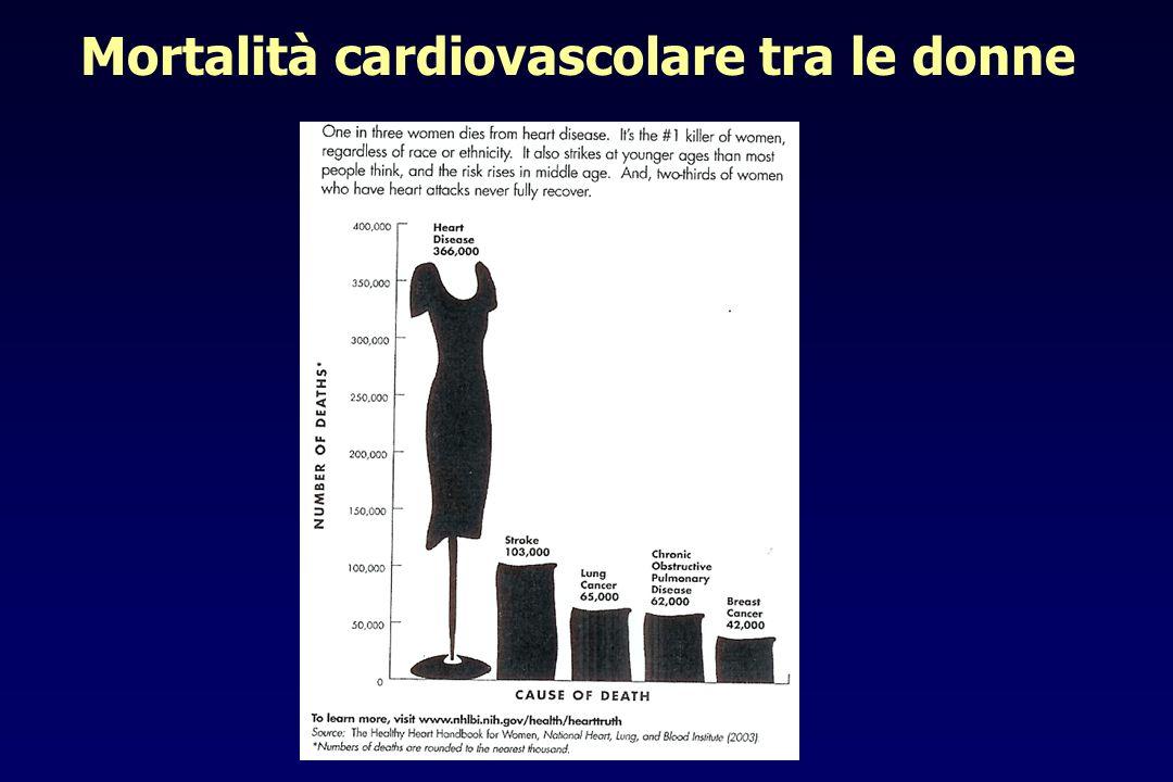 1025 pazienti ricoverati per IMA Mortalità per classi di età <6565-7475-84>=85 Vaccarino V Arch Intern Med 1998 Out-come intraospedaliero Durata della degenza gg Mortalità intraospedaliera INFARTO MIOCARDICO ACUTO DonneUomini