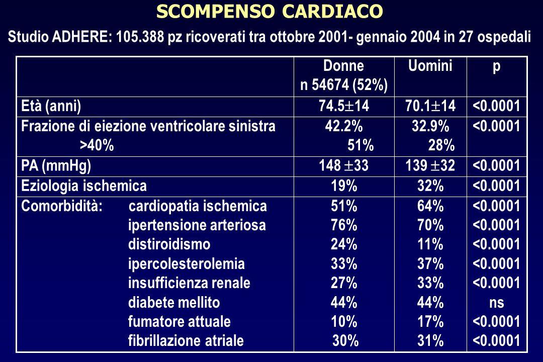 SCOMPENSO CARDIACO Studio ADHERE: 105.388 pz ricoverati tra ottobre 2001- gennaio 2004 in 27 ospedali <0.0001 ns <0.0001 64% 70% 11% 37% 33% 44% 17% 3