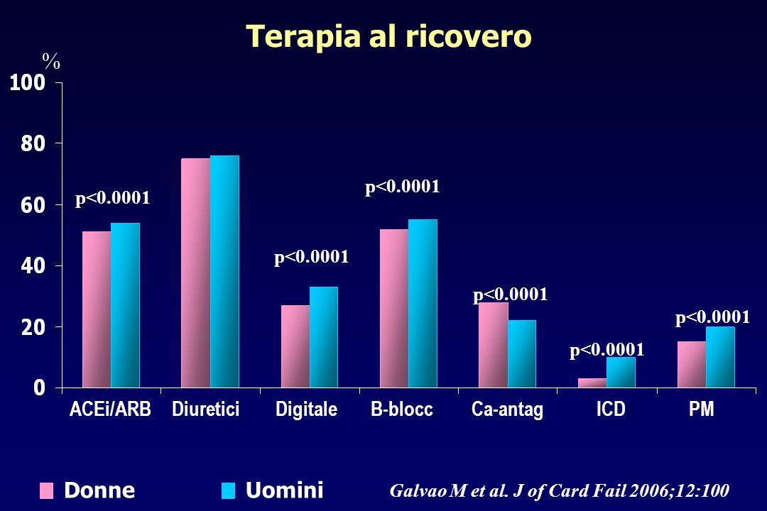Terapia al ricovero ACEi/ARBDigitaleCa-antagICDDiureticiB-blocc p<0.0001 PM % p<0.0001 Galvao M et al. J of Card Fail 2006;12:100 DonneUomini