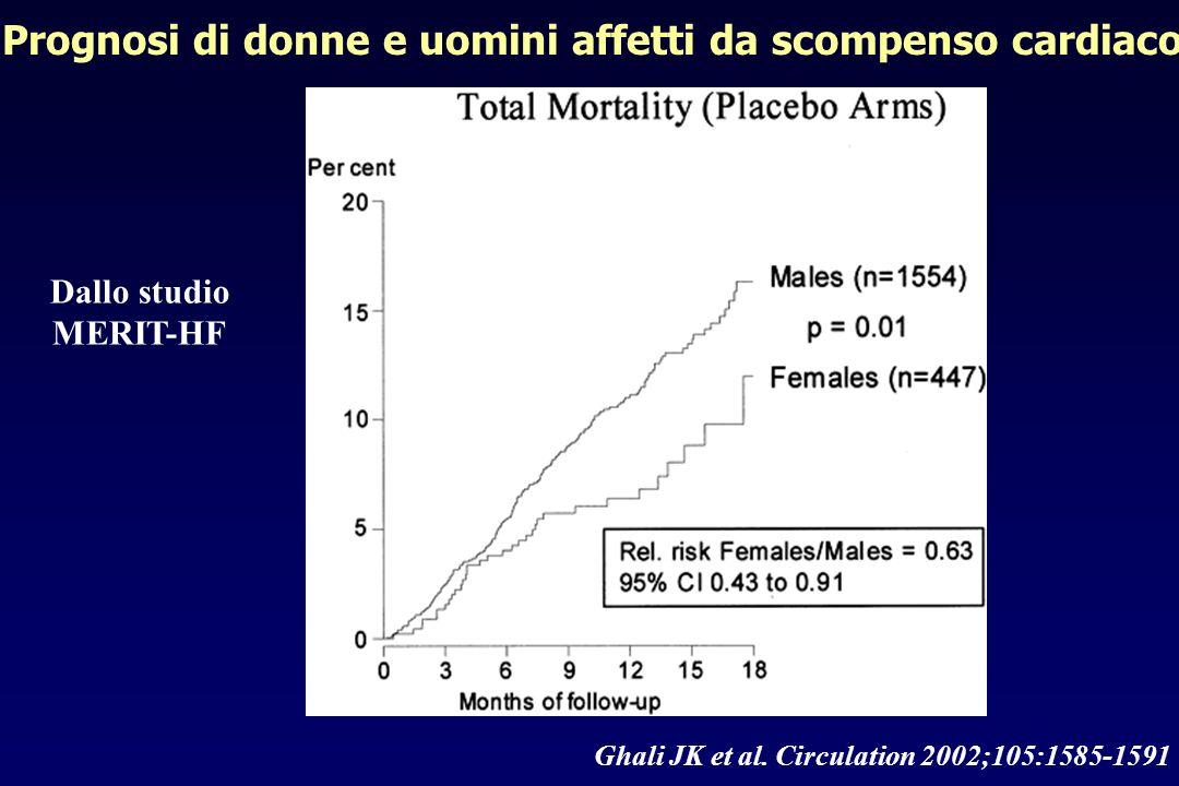 Prognosi di donne e uomini affetti da scompenso cardiaco Ghali JK et al. Circulation 2002;105:1585-1591 Dallo studio MERIT-HF