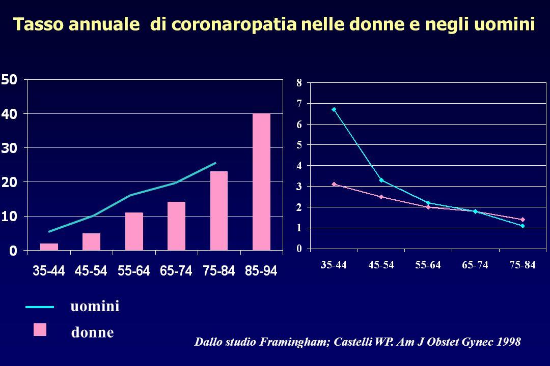 SCOMPENSO CARDIACO Studio ADHERE: 105.388 pz ricoverati tra ottobre 2001- gennaio 2004 in 27 ospedali <0.0001 ns <0.0001 64% 70% 11% 37% 33% 44% 17% 31% 51% 76% 24% 33% 27% 44% 10% 30% Comorbidità: cardiopatia ischemica ipertensione arteriosa distiroidismo ipercolesterolemia insufficienza renale diabete mellito fumatore attuale fibrillazione atriale <0.000132%19%Eziologia ischemica <0.0001 139 32148 33 PA (mmHg) <0.000132.9% 28% 42.2% 51% Frazione di eiezione ventricolare sinistra >40% <0.0001 70.1 1474.5 14 Età (anni) pUominiDonne n 54674 (52%)