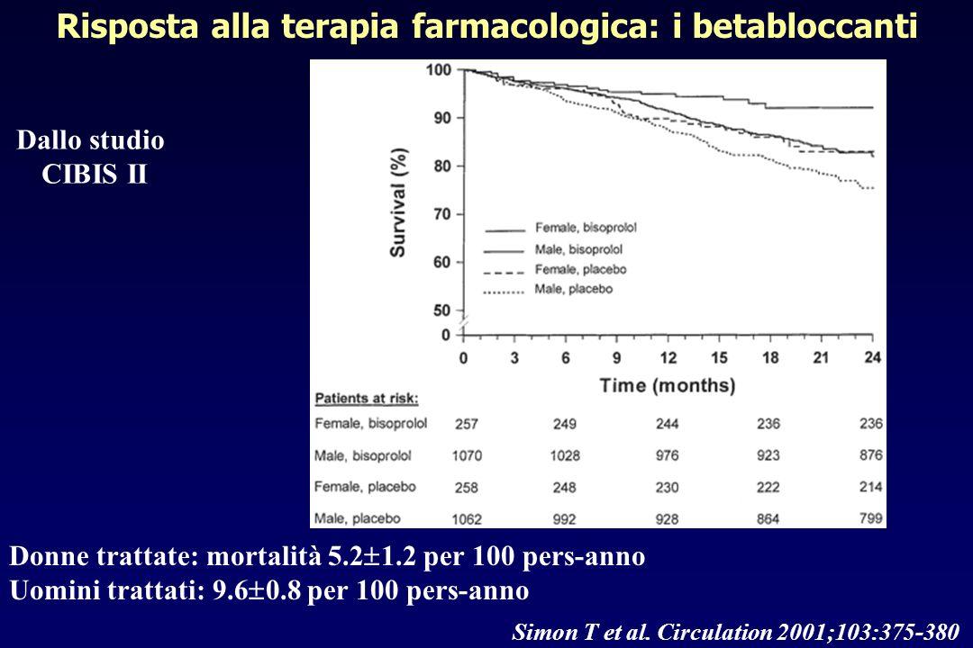 Donne trattate: mortalità 5.2 1.2 per 100 pers-anno Uomini trattati: 9.6 0.8 per 100 pers-anno Dallo studio CIBIS II Simon T et al. Circulation 2001;1