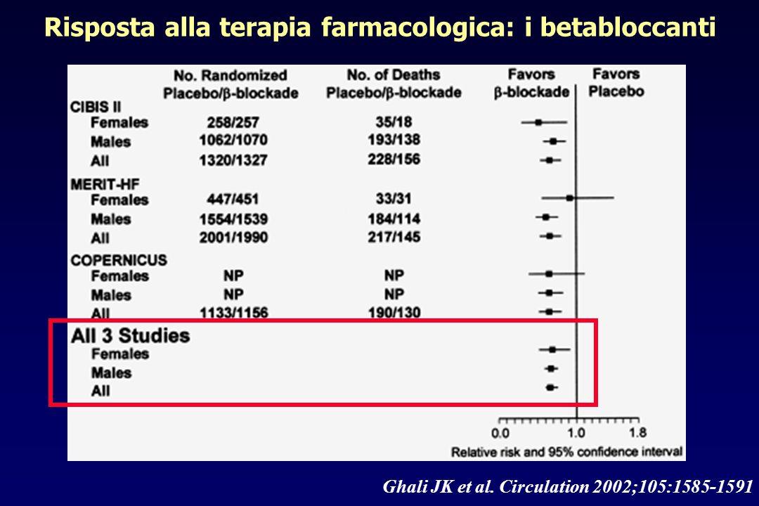 Ghali JK et al. Circulation 2002;105:1585-1591 Risposta alla terapia farmacologica: i betabloccanti