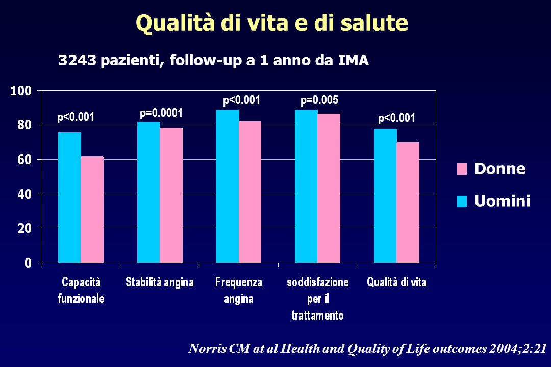 Norris CM at al Health and Quality of Life outcomes 2004;2:21 Qualità di vita e di salute 3243 pazienti, follow-up a 1 anno da IMA p<0.001 p=0.0001 p<