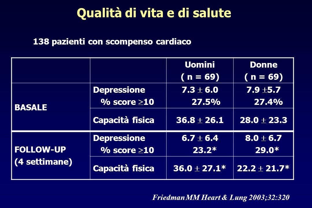 Qualità di vita e di salute Uomini ( n = 69) Donne ( n = 69) BASALE Depressione % score 10 7.3 6.0 27.5% 7.9 5.7 27.4% Capacità fisica 36.8 26.128.0 2