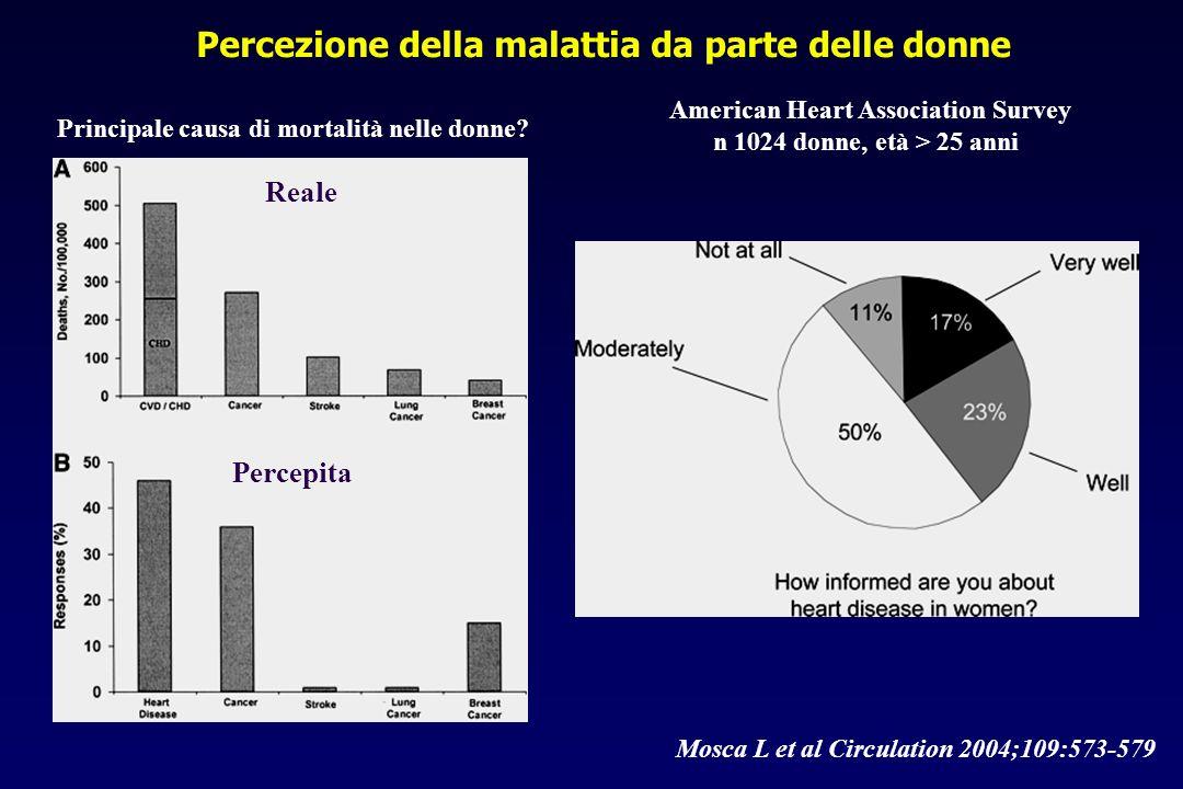 Mosca L et al Circulation 2004;109:573-579 Percezione della malattia da parte delle donne American Heart Association Survey n 1024 donne, età > 25 ann