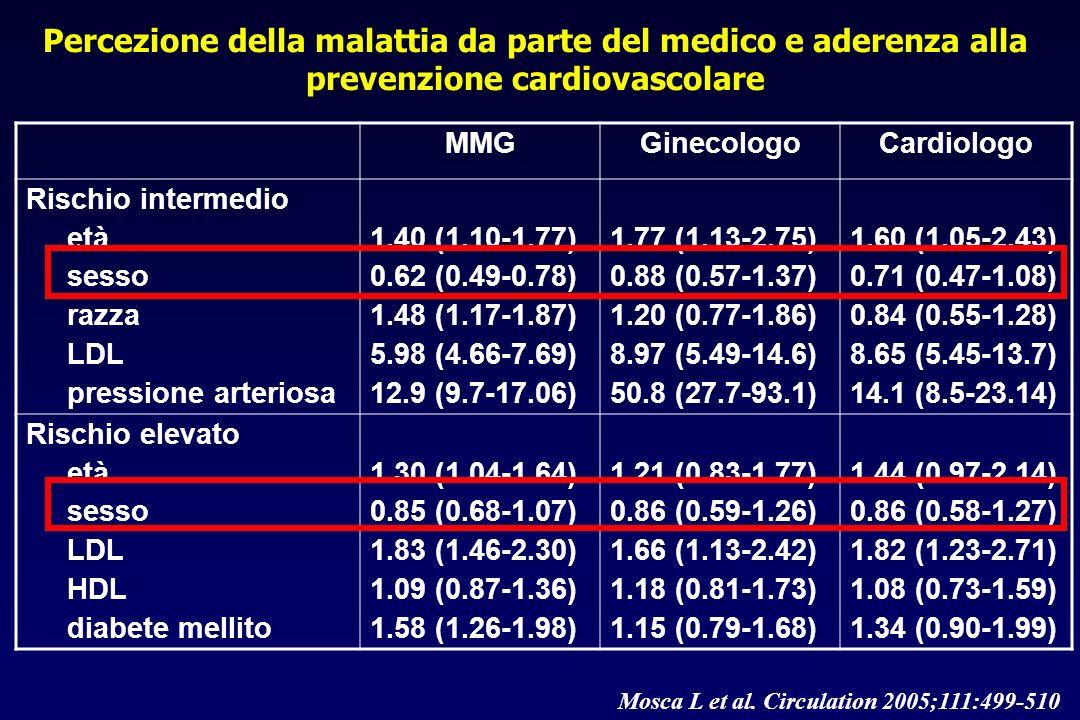 Mosca L et al. Circulation 2005;111:499-510 Percezione della malattia da parte del medico e aderenza alla prevenzione cardiovascolare MMGGinecologoCar