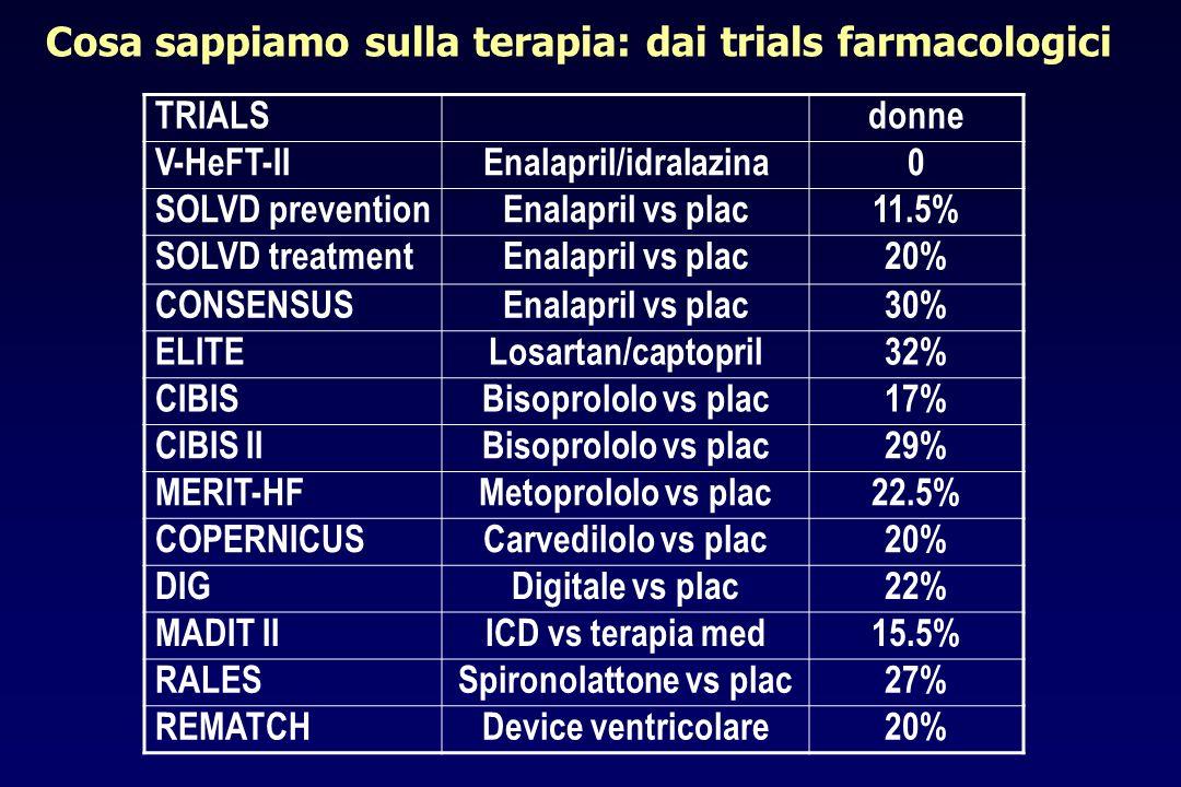 Cosa sappiamo sulla terapia: dai trials farmacologici TRIALSdonne V-HeFT-IIEnalapril/idralazina0 SOLVD preventionEnalapril vs plac11.5% SOLVD treatmen