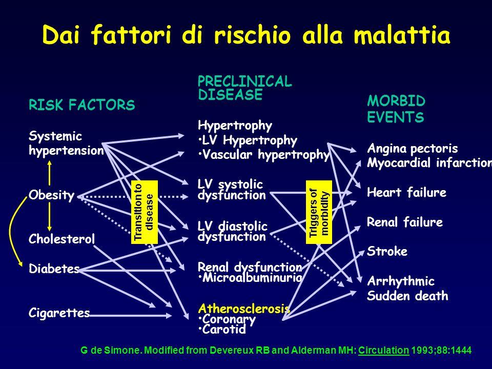 Prevenzione secondaria INTERVENTI informare il paziente sui F.R.