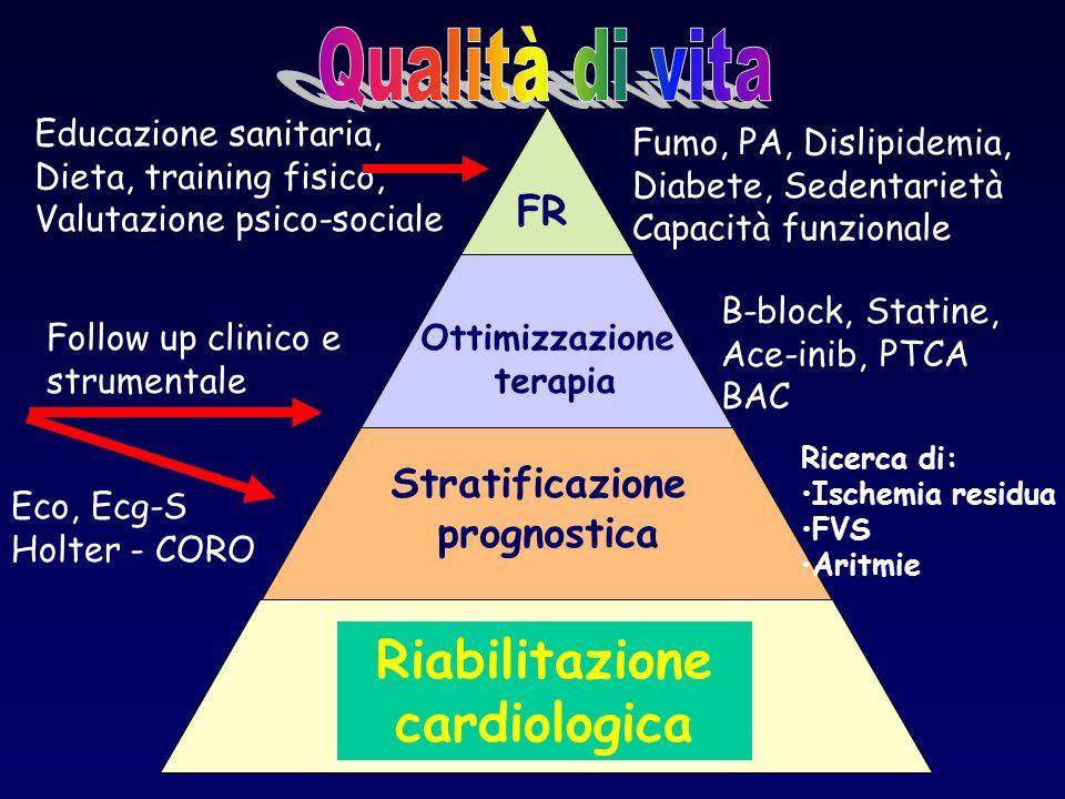 Cardiopatia ischemica: la piramide del rischio Post IMA/angina Altre manifestazioni aterosclerotiche Aterosclerosi subclinica Fattori di rischio multi