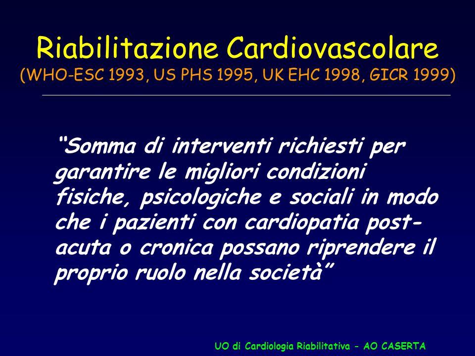 Prevenzione secondaria Ricerca di: Ischemia residua FVS Aritmie Ottimizzazione terapia FR Educazione sanitaria, Dieta, training fisico, Valutazione ps