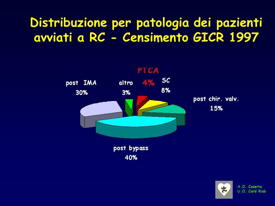 pz con cardiopatia ischemica –post-infarto miocardico –post-bypass aortocoronarico –post-angioplastica coronarica –cardiopatia ischemica stabile pz so