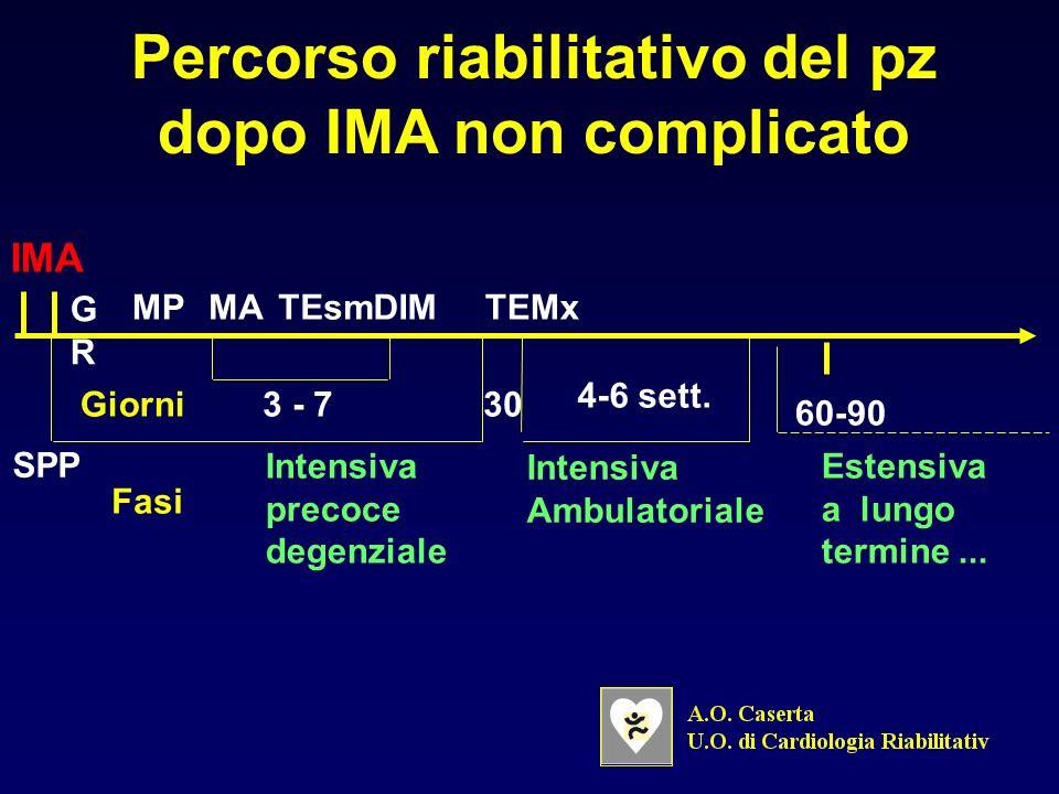Sviluppo dellaterosclerosi CelluleSchiumoseStrieLipidicheLesioneIntermedia Ateroma PlaccaFibrosaLesione/rotturacomplicata Disfunzione endoteliale Musc