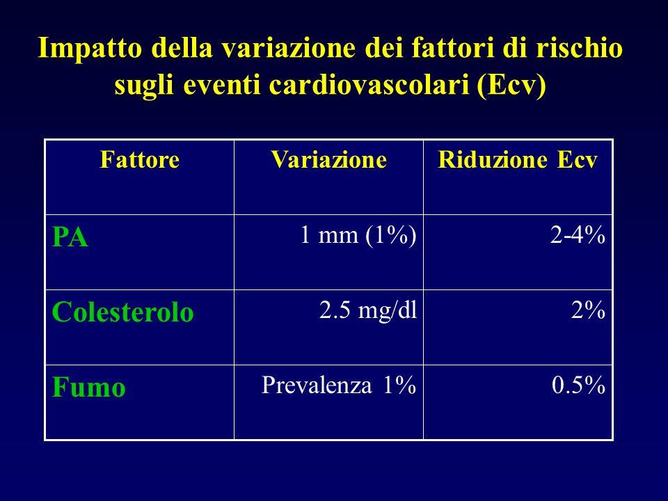 Impatto della variazione dei fattori di rischio sugli eventi cardiovascolari (Ecv) 0.5%Prevalenza 1% Fumo 2%2.5 mg/dl Colesterolo 2-4%1 mm (1%) PA Riduzione EcvVariazioneFattore