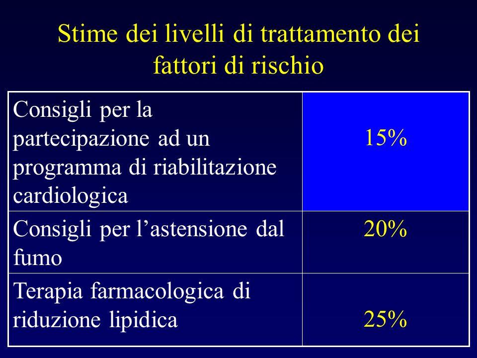 Aterosclerosi 2 Life Style Heart Study (Lancet 1990;336:129) regressione stenosi nell82% dei pz, con frequenza e severità angina Schuler et coll (Circulation 1992;86:1) + riduzione difetti al Tl201 Niebauer et coll (Circulation 1997;96:2534) + mantenimento a 6 anni SCRIP Study (Circulation 1994;89:975) + ospedalizzazioni