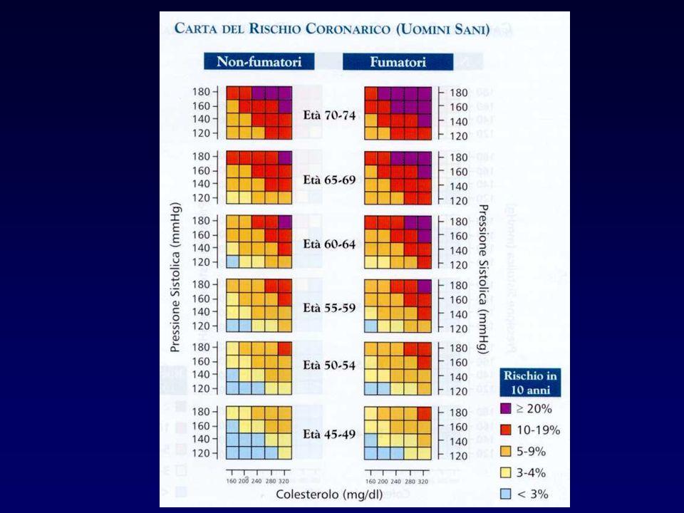 Morbilità e Mortalità 3 Meta - Analisi di Oldridge (JAMA 1988;260:945) - 10 RCTs per 4.347 pz post-IMA età<71a - Mortalità Totale: 12.9 vs 16.1 (- 24%) p=.004 (OD 0.63-0.92) - Mortalità CV : 9.9 vs 12.6 (- 25%) p=.006 (OD 0.62-0.93)