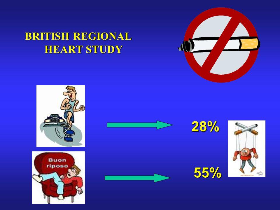 BRITISH REGIONAL HEART STUDY 28% 55%