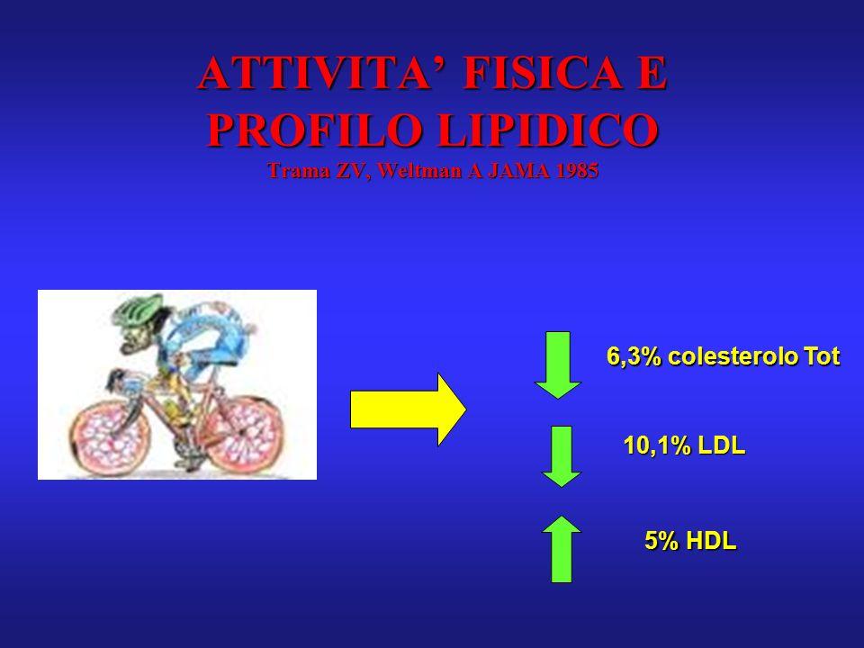 ATTIVITA FISICA E PROFILO LIPIDICO Trama ZV, Weltman A JAMA 1985 6,3% colesterolo Tot 10,1% LDL 5% HDL