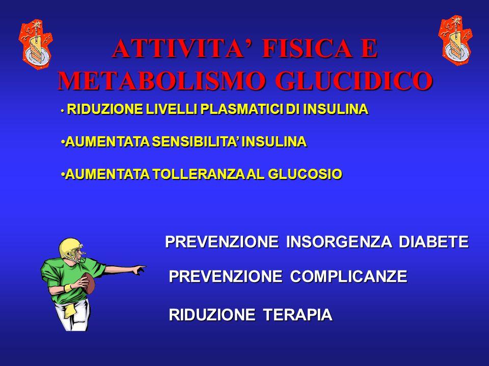 ATTIVITA FISICA E METABOLISMO GLUCIDICO RIDUZIONE LIVELLI PLASMATICI DI INSULINA RIDUZIONE LIVELLI PLASMATICI DI INSULINA AUMENTATA SENSIBILITA INSULI