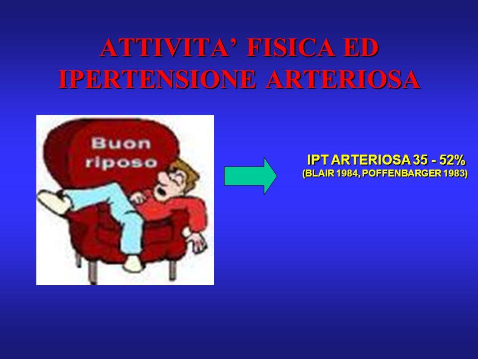 ATTIVITA FISICA ED IPERTENSIONE ARTERIOSA IPT ARTERIOSA 35 - 52% IPT ARTERIOSA 35 - 52% (BLAIR 1984, POFFENBARGER 1983)