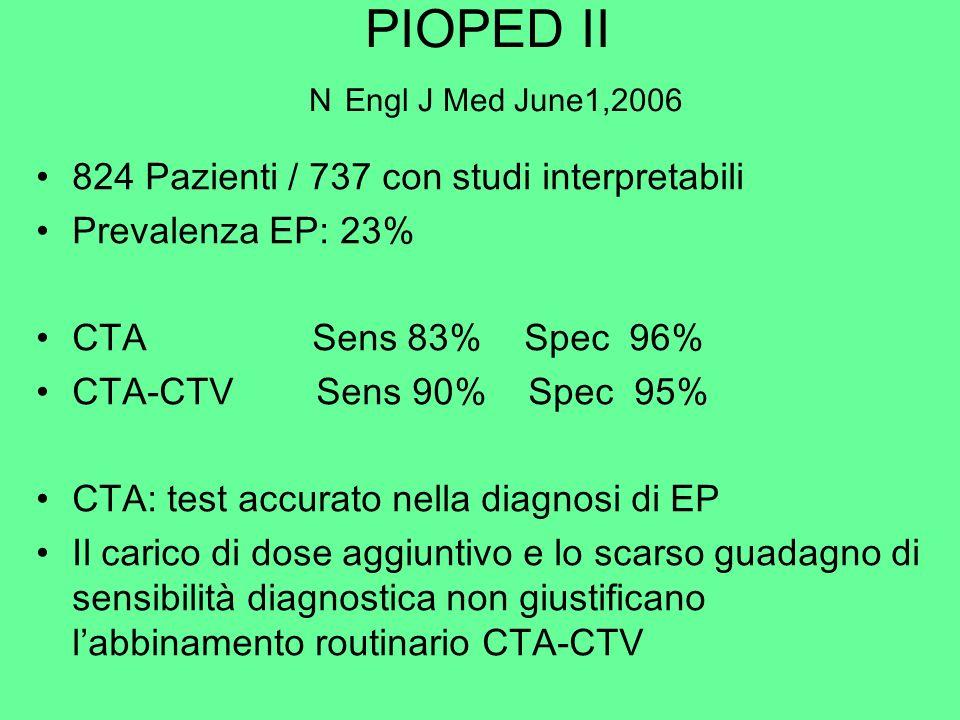 PIOPED II N Engl J Med June1,2006 824 Pazienti / 737 con studi interpretabili Prevalenza EP: 23% CTA Sens 83% Spec 96% CTA-CTV Sens 90% Spec 95% CTA: