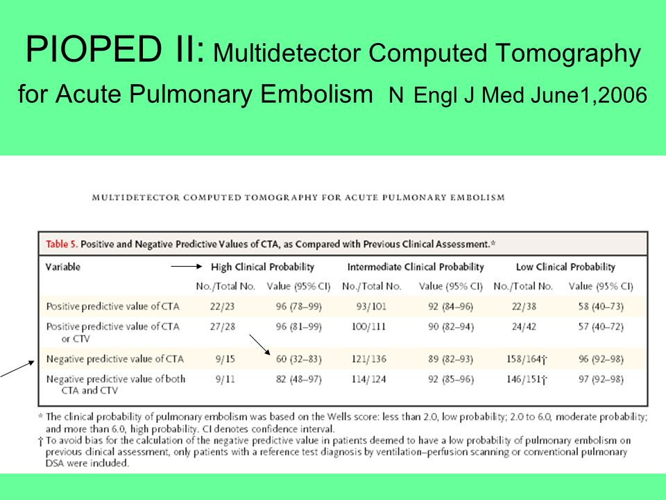 PIOPED II: Multidetector Computed Tomography for Acute Pulmonary Embolism N Engl J Med June1,2006
