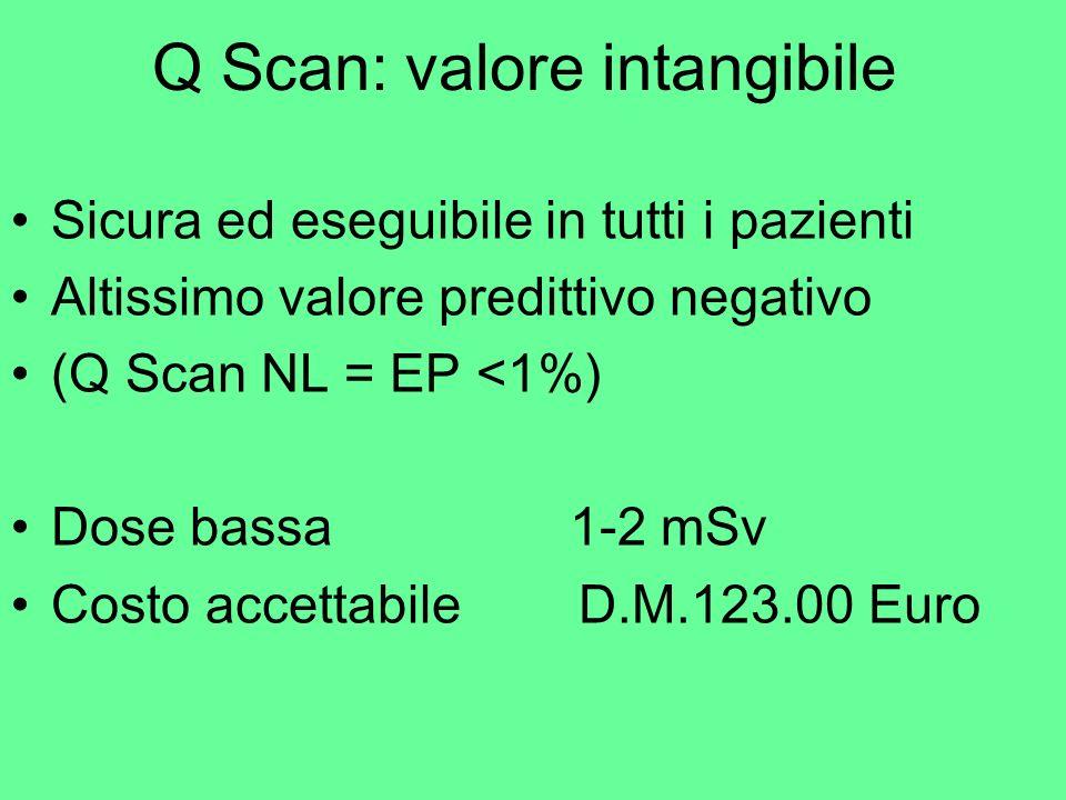 Q Scan: valore intangibile Sicura ed eseguibile in tutti i pazienti Altissimo valore predittivo negativo (Q Scan NL = EP <1%) Dose bassa 1-2 mSv Costo