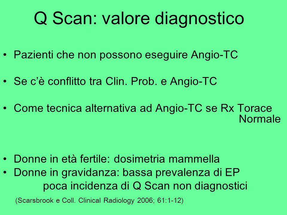 Q Scan: valore diagnostico Pazienti che non possono eseguire Angio-TC Se cè conflitto tra Clin. Prob. e Angio-TC Come tecnica alternativa ad Angio-TC