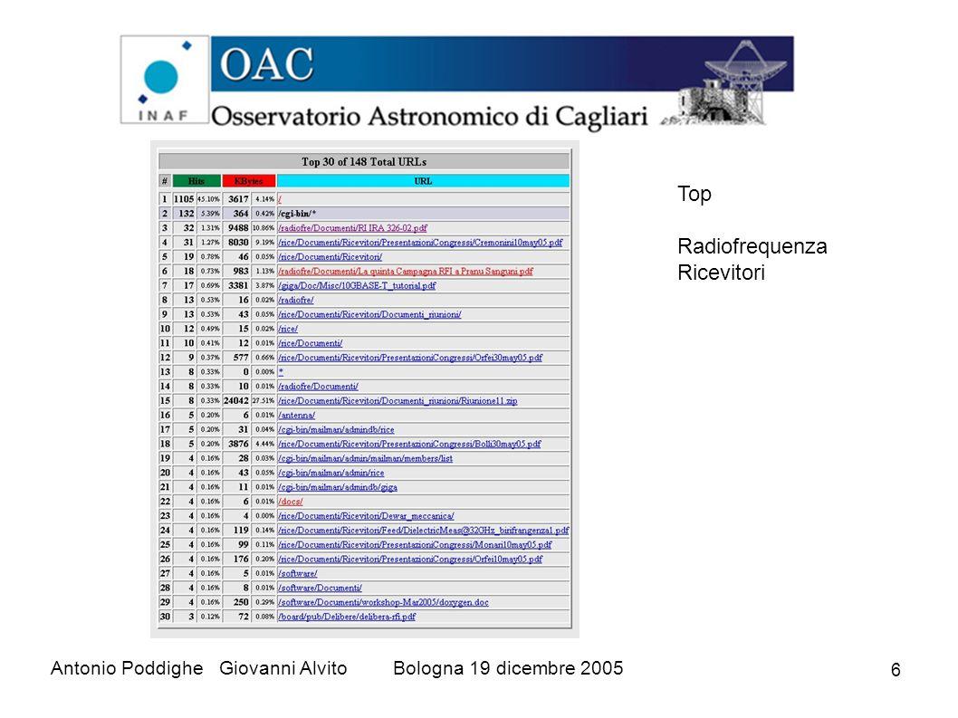 6 Antonio Poddighe Giovanni AlvitoBologna 19 dicembre 2005 Top Radiofrequenza Ricevitori