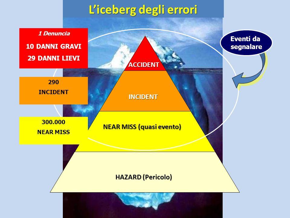 Liceberg degli errori Liceberg degli erroriACCIDENT INCIDENT NEAR MISS (quasi evento) NEAR MISS (quasi evento) Eventi da segnalare HAZARD (Pericolo) 1