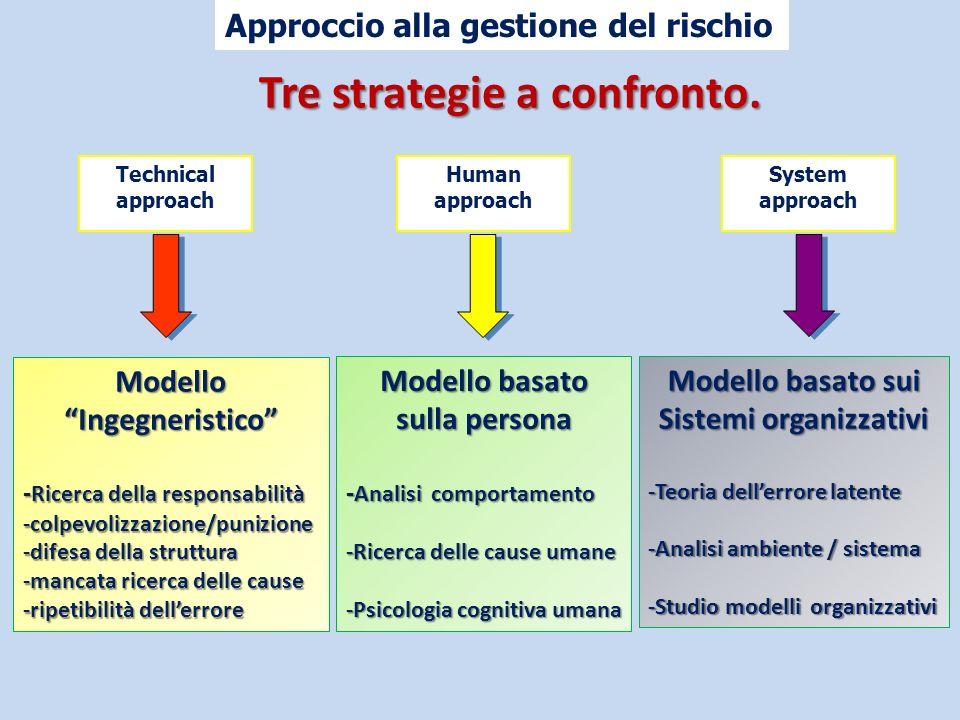 Approccio alla gestione del rischio Human approach System approach Tre strategie a confronto. ModelloIngegneristico - Ricerca della responsabilità -co