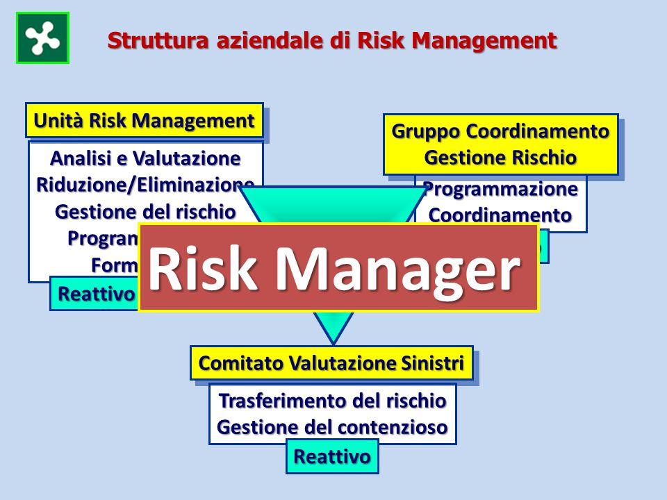 ProgrammazioneCoordinamento Trasferimento del rischio Gestione del contenzioso Analisi e Valutazione Riduzione/Eliminazione Gestione del rischio Progr
