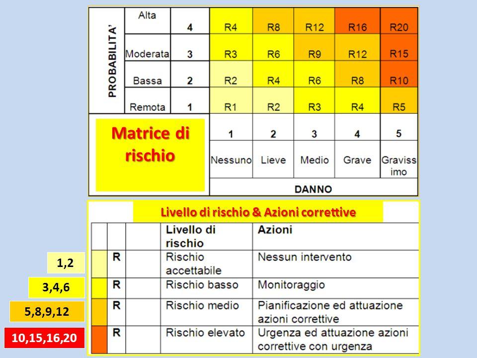 Matrice di rischio Matrice di rischio 1,2 3,4,6 5,8,9,12 10,15,16,20 Livello di rischio & Azioni correttive Livello di rischio & Azioni correttive