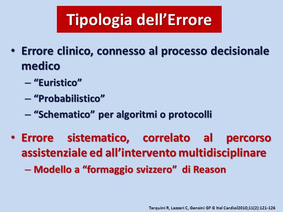 Tipologia dellErrore Errore clinico, connesso al processo decisionale medico Errore clinico, connesso al processo decisionale medico – Euristico – Pro
