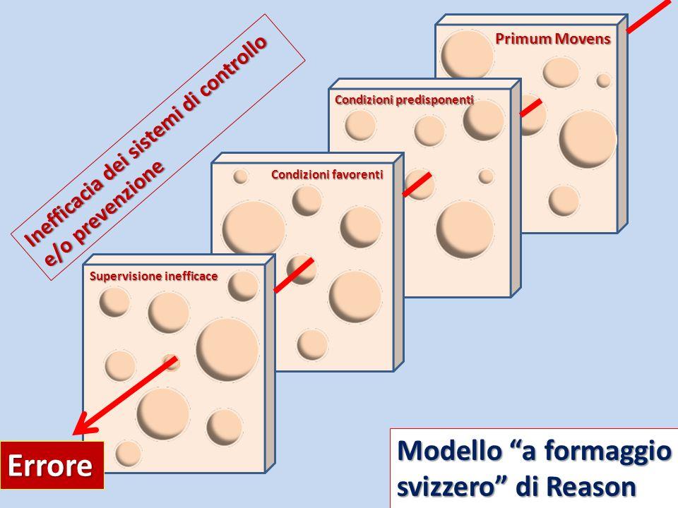 Primum Movens Supervisione inefficace Condizioni predisponenti Condizioni favorenti Modello a formaggio svizzero di Reason Errore Inefficacia dei sist