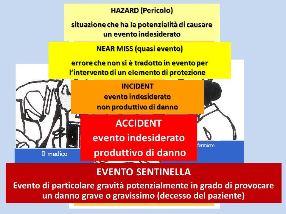 Il paziente Il medico Linfermiere ACCIDENT evento indesiderato produttivo di danno INCIDENT evento indesiderato evento indesiderato non produttivo di