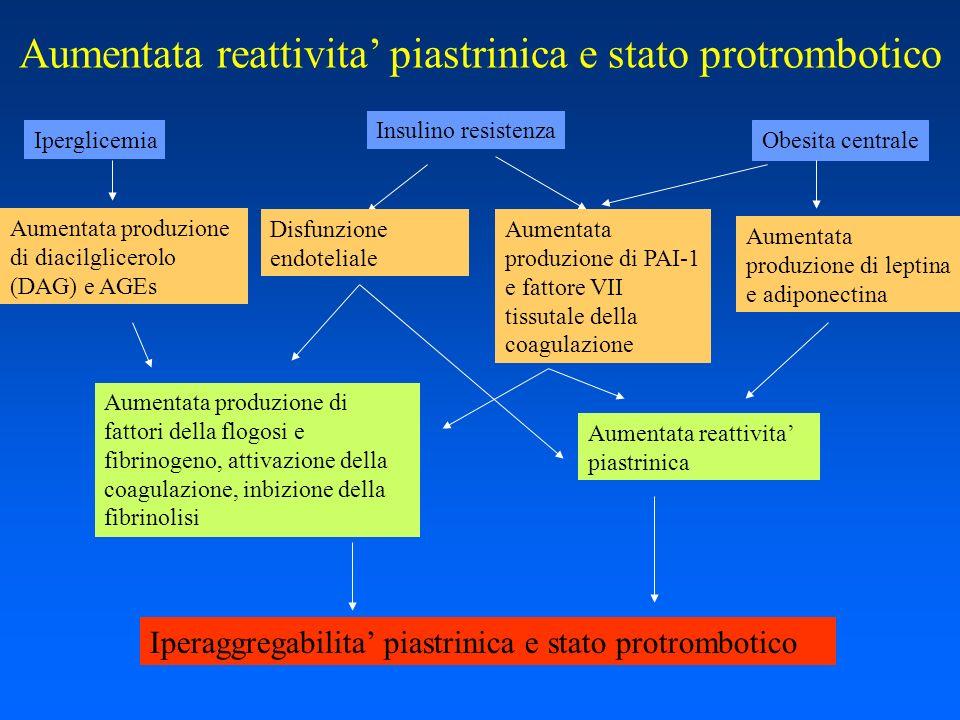 Aumentata reattivita piastrinica e stato protrombotico Iperglicemia Insulino resistenza Aumentata produzione di diacilglicerolo (DAG) e AGEs Obesita c