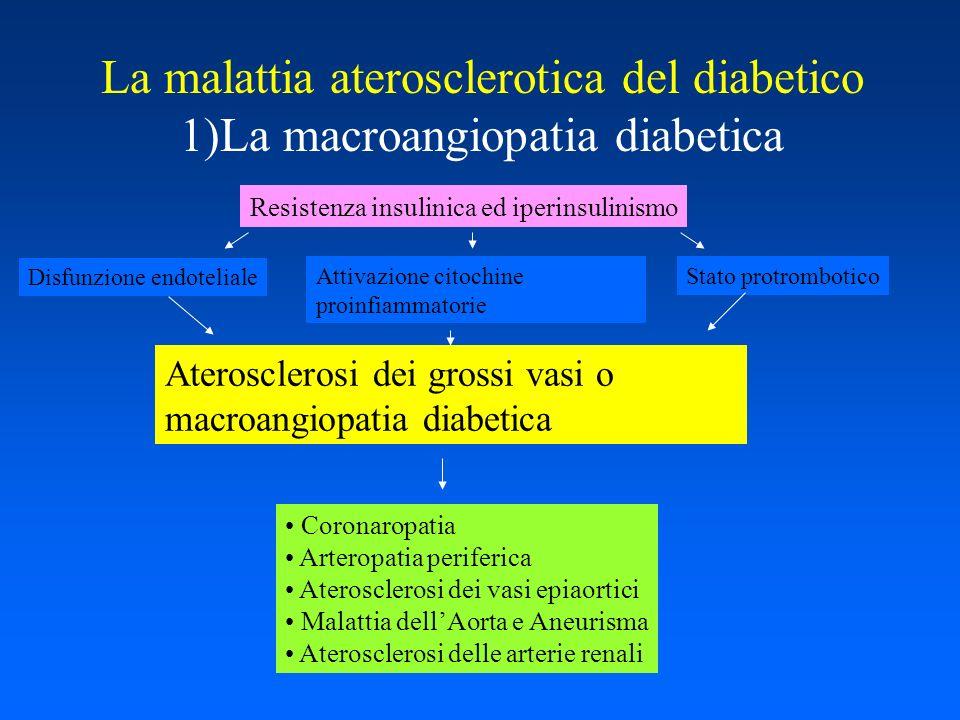 La malattia aterosclerotica del diabetico 1)La macroangiopatia diabetica Disfunzione endoteliale Attivazione citochine proinfiammatorie Stato protromb