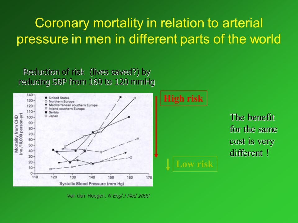 Coronary mortality in relation to arterial pressure in men in different parts of the world Reduction of risk (lives saved?) by reducing SBP from 160 t