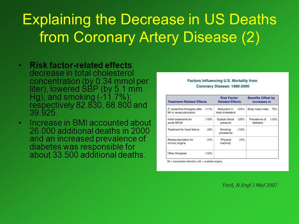 Explaining the Decrease in US Deaths from Coronary Artery Disease (2) Risk factor-related effects: decrease in total cholesterol concentration (by 0.3