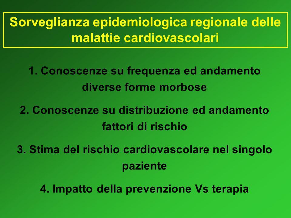 Carte del Rischio vs Punteggio individuale Oltre ai fattori di rischio considerati nelle carte (sesso, età, diabete, fumo, PAS, colesterolemia), il punteggio tiene conto anche del valore della colesterolemia HDL e della terapia ipotensiva.