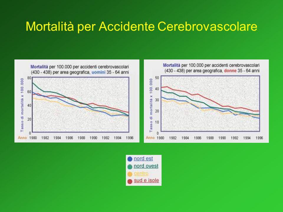 Fattori di rischio in Toscana Il 28% degli U e il 26% delle D è iperteso; il 20% degli U e il 11% delle D è in una condizione a rischio (PAS compresa fra 140 e 159 mmHg o PAD compreso fra 90 e 95 mmHg).