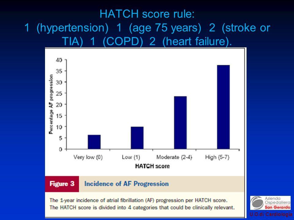 U.O.di Cardiologia HATCH score rule: 1 (hypertension) 1 (age 75 years) 2 (stroke or TIA) 1 (COPD) 2 (heart failure).